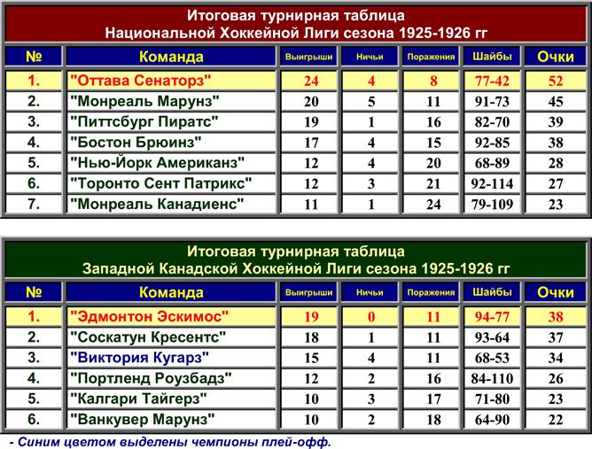 История Кубка Стэнли. Часть 34. 1925-1926. Турнирные таблицы лиг.