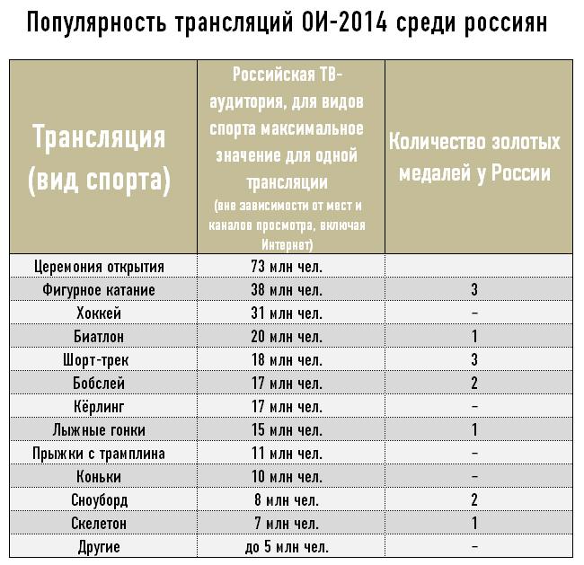 Популярность трансляций ОИ-2014 среди россиян