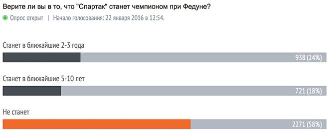 Итоги голосования на 20.00