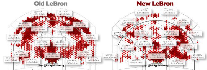 Диаграмма активности Джеймса в позиционном нападении (2)
