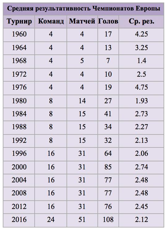 Статистика Евро