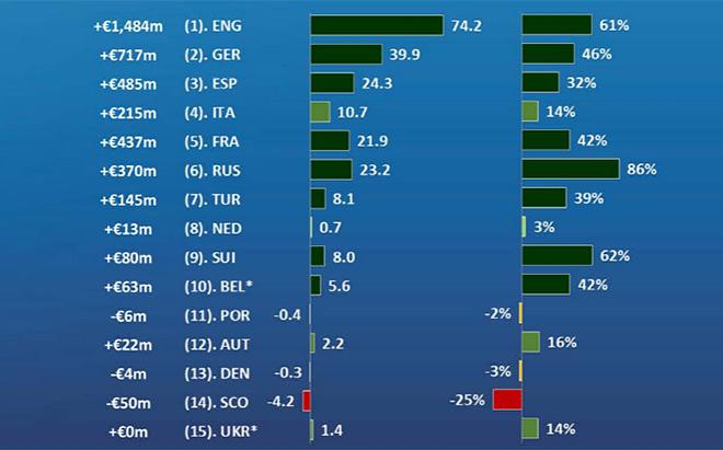 Рост доходов европейских клубов в среднесрочной перспективе (2009-2014) – общий показатель, в среднем на клуб, процент прироста