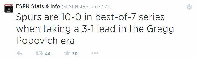 «Сан-Антонио» выиграл все 10 серий плей-офф в эру Грега Поповича, когда вёл 3-1 по их ходу.