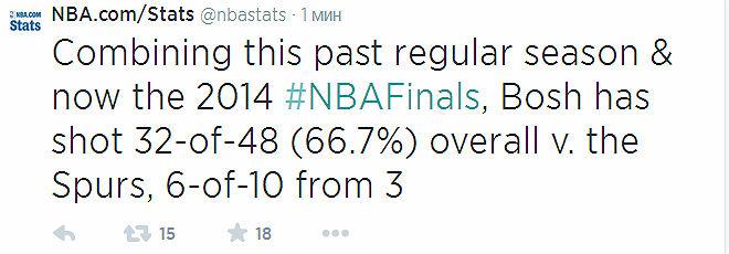 Крис Бош реализовал 32 из 48 бросков с игры и 6 из 10 трёхочковых в четырёх встречах с «Сан-Антонио» в нынешнем сезоне (включая «регулярку»).
