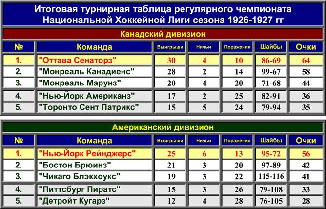 История Кубка Стэнли. Часть 35. 1926-1927. Турнирная таблица регулярного чемпионата.