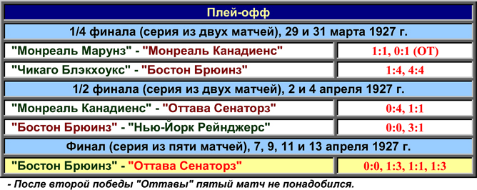 История Кубка Стэнли. Часть 35. 1926-1927. Таблица плей-офф.