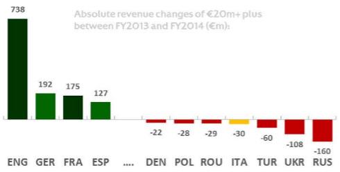 Как изменился доход клубов по лигам в 2014 году (в млн €)