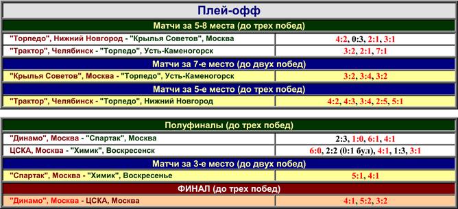 Наша история. Часть 46. 1991/92. Таблица 04.