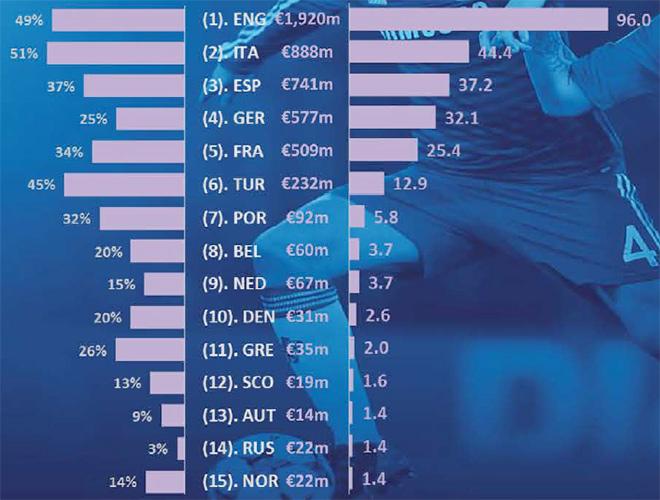 Доходы от продажи телеправ по лигам: доля в общем доходе клубов – общая сумма телеконтракта – средняя сумма теледоходов клуба
