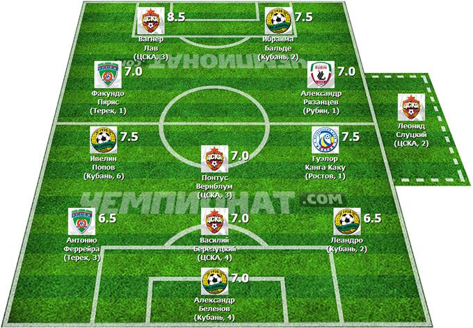 Символическая сборная 28-го тура Премьер-Лиги
