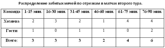 Распределение забитых мячей по отрезкам в матчах второго тура