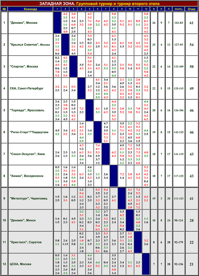 Наша история. Часть 47. 1992/93. Таблица 01.