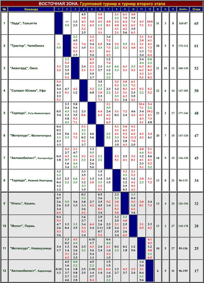 Наша история. Часть 47. 1992/93. Таблица 02.