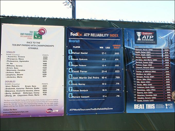 Странный рейтинг ATP
