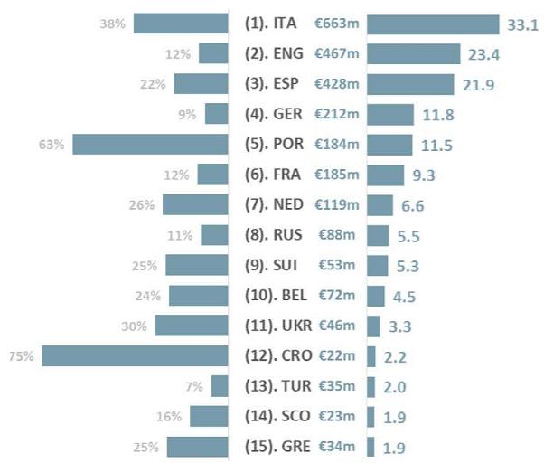 Выручка клубов от зарубежных трансферов по лигам: общая сумма, средняя доля и сумма дохода клуба