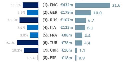 Трансферные расходы клубов по лигам: общая сумма, средняя сумма на клуб и доля в общем обороте клубов