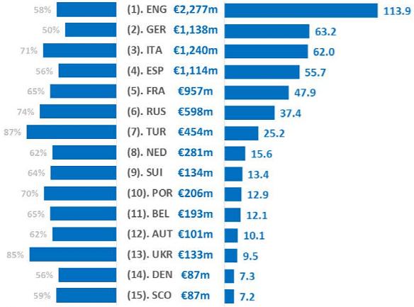 Уровень зарплат клубов по лигам: доля зарплат в обороте клуба, общий объём зарплат, средняя зарплатная ведомость клуба