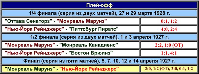 История Кубка Стэнли. Часть 36. 1927-1928. Таблица плей-офф.