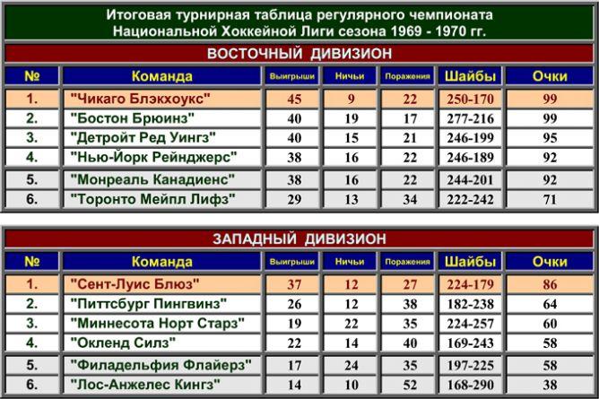 История Кубка Стэнли. Часть 78. 1969-1970. Турнирная таблица регулярного чемпионата.