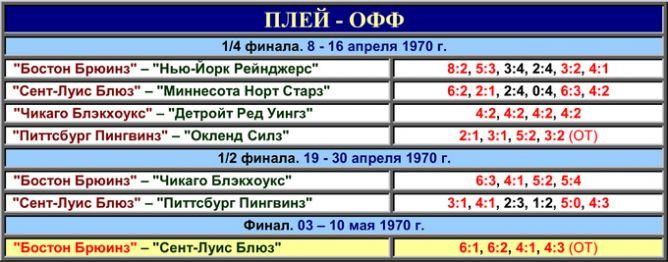 История Кубка Стэнли. Часть 78. 1969-1970. Таблица плей-офф.
