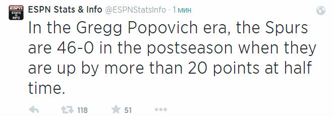 «Сан-Антонио» в эру Грега Поповича выиграл все 46 игр, в которых вёл 20 и более очков к большому перерыву. Неутешительная статистика для «Майами».