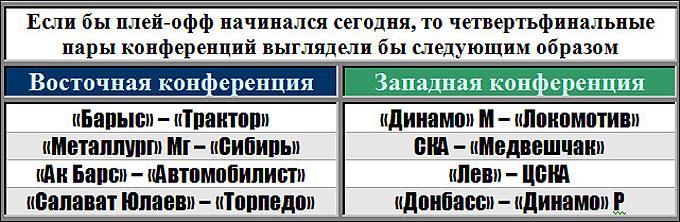 Пары плей-офф по состоянию на утро 15.01.2014