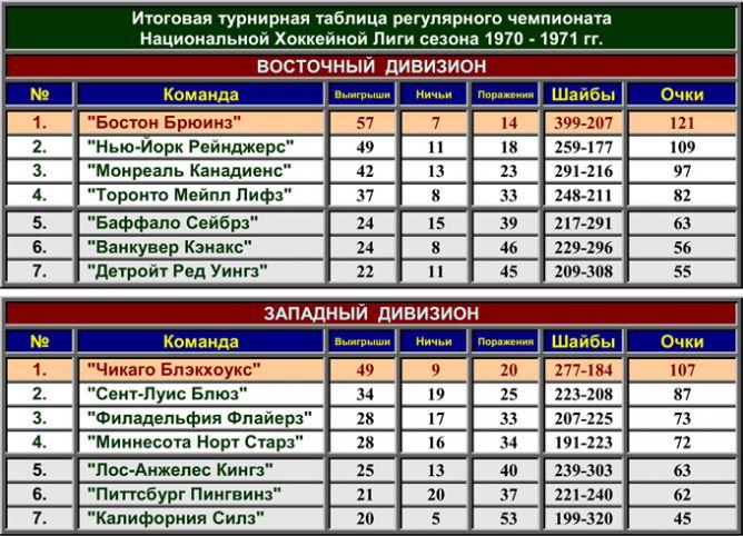 История Кубка Стэнли. Часть 79. 1970-1971. Турнирная таблица регулярного чемпионата.