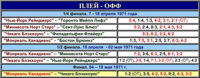История Кубка Стэнли. Часть 79. 1970-1971. Таблица плей-офф.