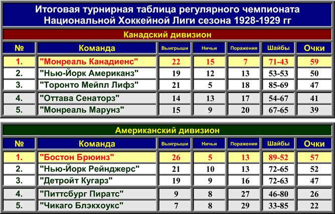 История Кубка Стэнли. Часть 37. 1928-1929. Турнирные таблицы регулярного чемпионата.