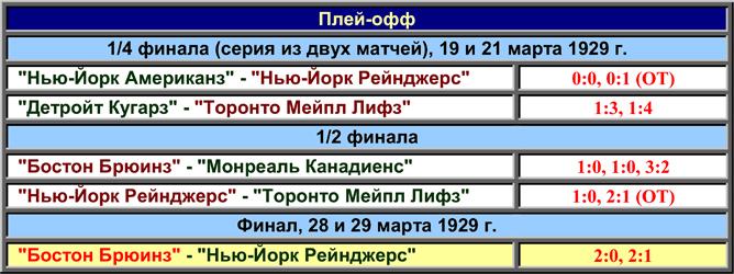 История Кубка Стэнли. Часть 37. 1928-1929. Таблица плей-офф Кубка Стэнли.