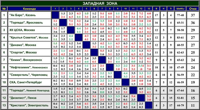 Наша история. Часть 51. 1996-1997. Таблица 01.