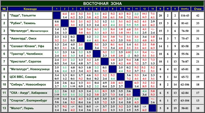 Наша история. Часть 51. 1996-1997. Таблица 02.