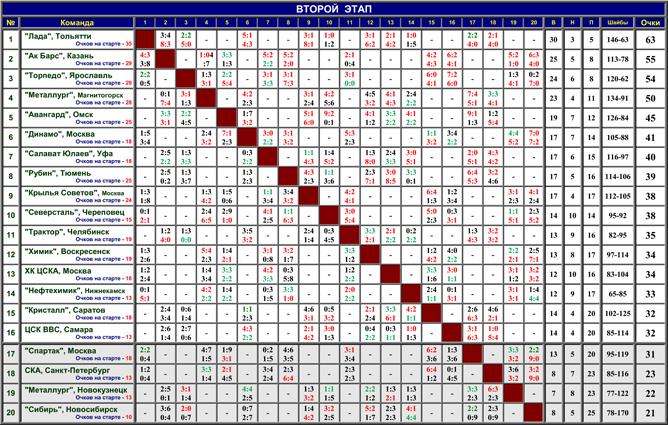 Наша история. Часть 51. 1996-1997. Таблица 04.