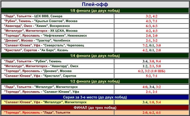 Наша история. Часть 51. 1996-1997. Таблица 05.