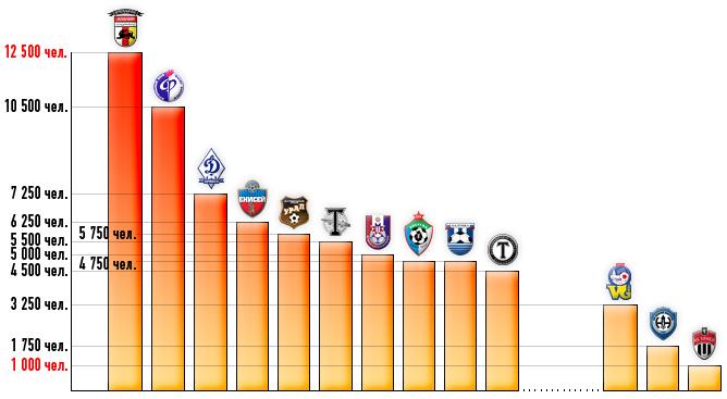 Первая десятка клубов ФНЛ по средней посещаемости домашних игр
