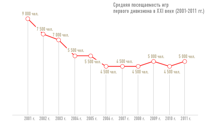 Средняя посещаемость игр первого дивизиона в XXI веке (2001-2011 гг.)