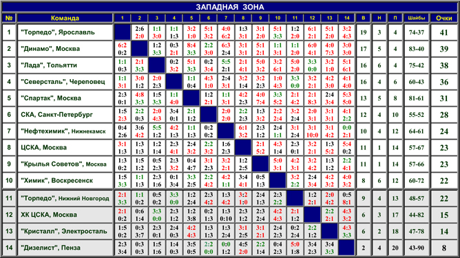 Наша история. Часть 52. 1997-1998. Таблица 01.