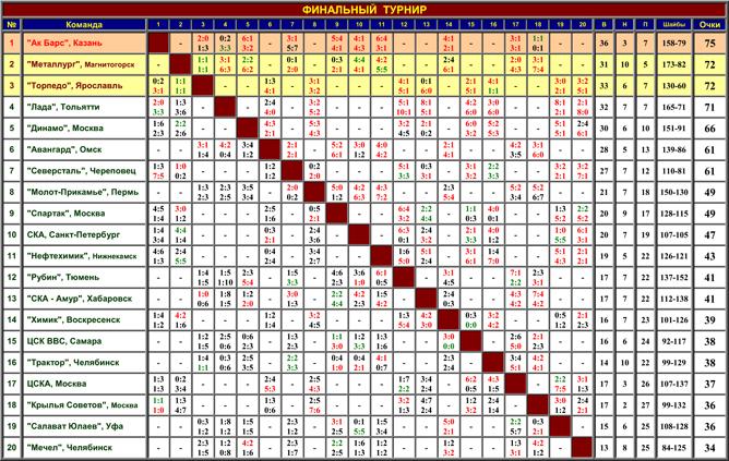 Наша история. Часть 52. 1997-1998. Таблица 04.