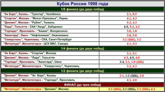Наша история. Часть 52. 1997-1998. Таблица 05.