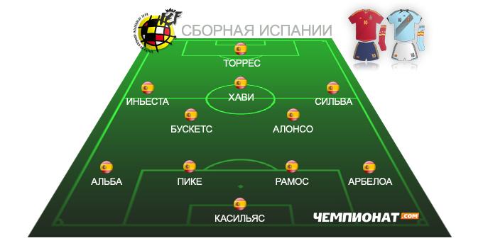 Ориентировочный состав сборной Испании на Евро-2012