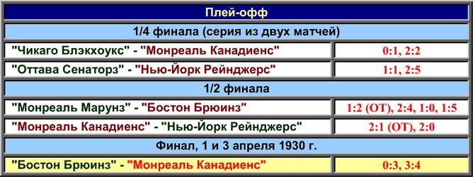 История Кубка Стэнли. Часть 38. 1929-1930. Плей-офф.