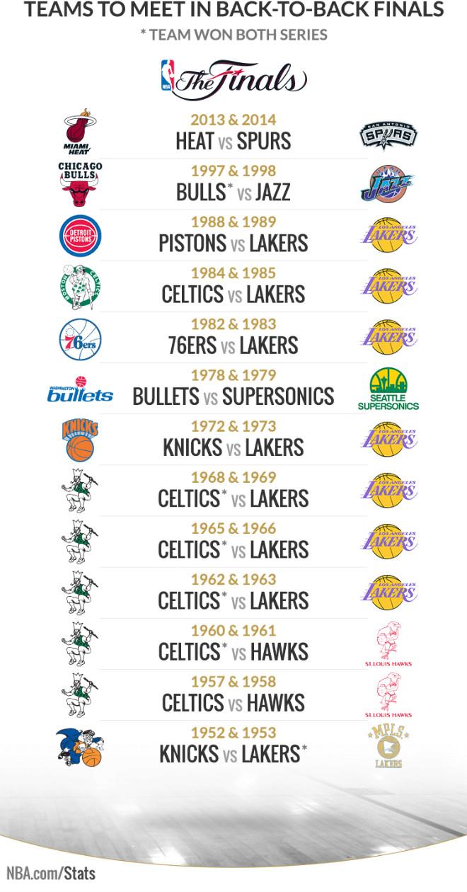 «Голден Стэйт» и «Кливленд» в сравнении перед финалом НБА