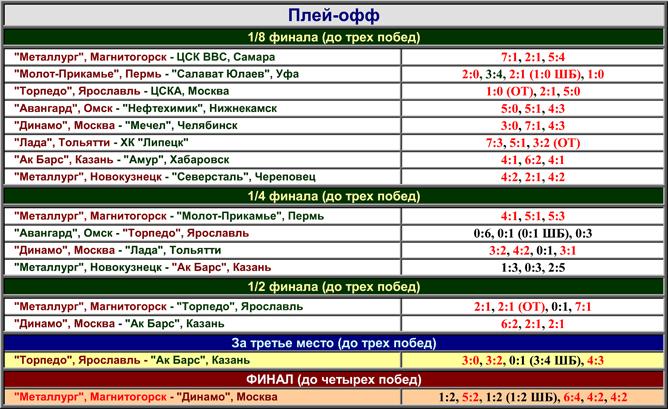 Наша история. Часть 53. 1998-1999. Таблица 03.
