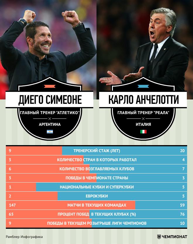 Симеоне – Анчелотти: тренеры