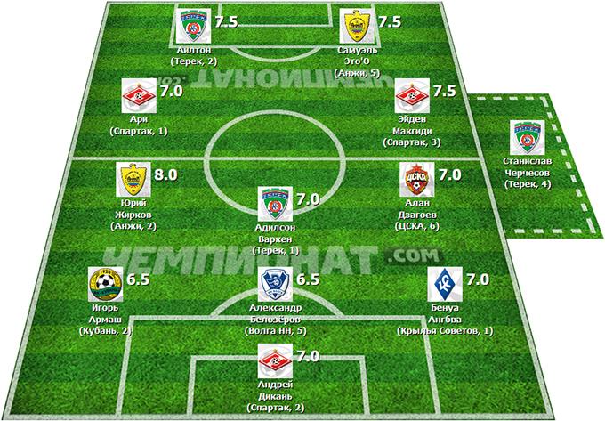 Символическая сборная 25-го тура РФПЛ