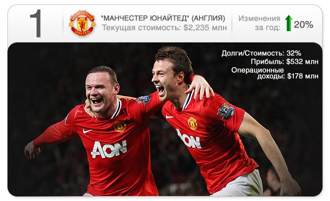"""""""Манчестер Юнайтед"""""""