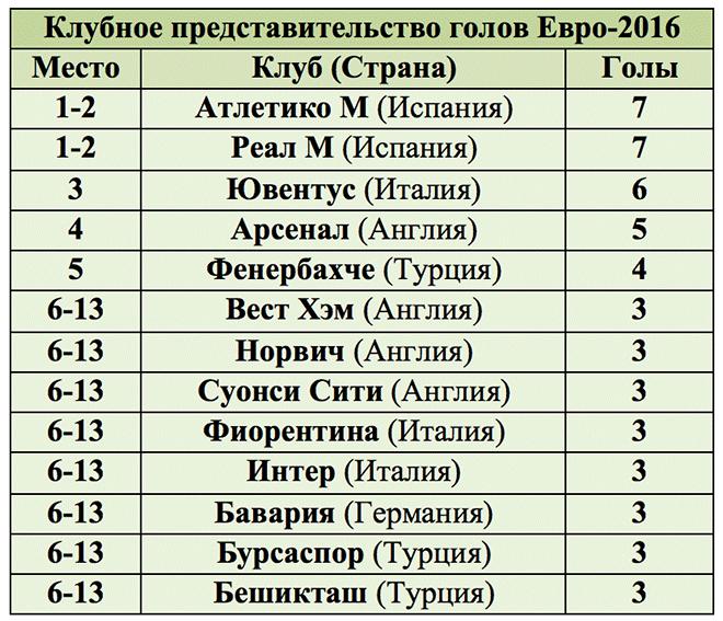 любите кого-то статистика голов в футболе Светлана Николаевна