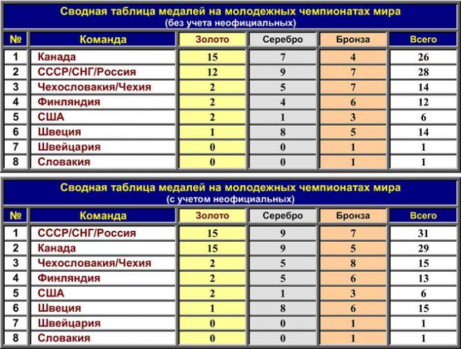 Сводные таблицы медалей на молодежных чемпионатах мира.