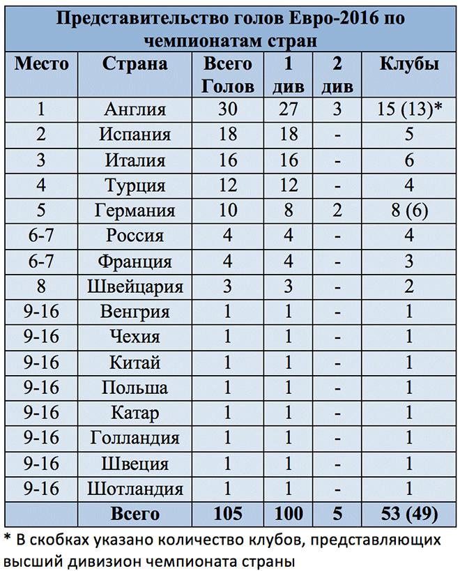 Статистика голов чемпионата Европы