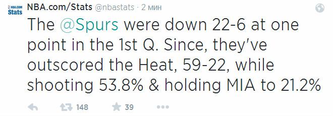 Продолжают убивать статистикой поклонников «Майами»: с тех пор, как команда повела «+16» в первой четверти она реализовала лишь 21,2% бросков с игры.